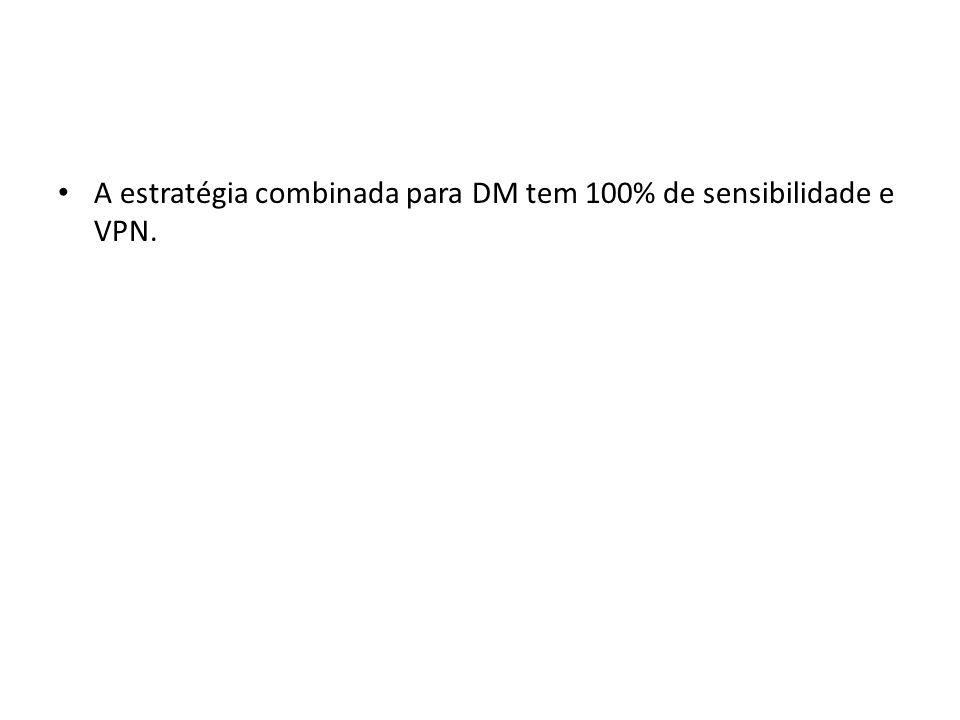 A estratégia combinada para DM tem 100% de sensibilidade e VPN.