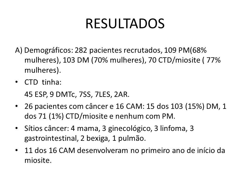 RESULTADOS A) Demográficos: 282 pacientes recrutados, 109 PM(68% mulheres), 103 DM (70% mulheres), 70 CTD/miosite ( 77% mulheres).