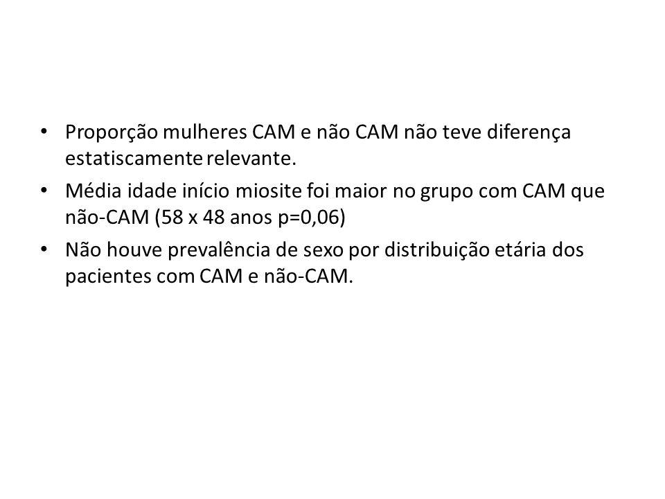 Proporção mulheres CAM e não CAM não teve diferença estatiscamente relevante.
