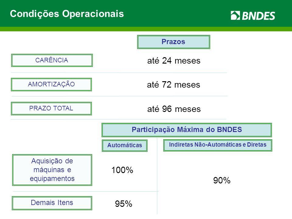 Participação Máxima do BNDES Indiretas Não-Automáticas e Diretas