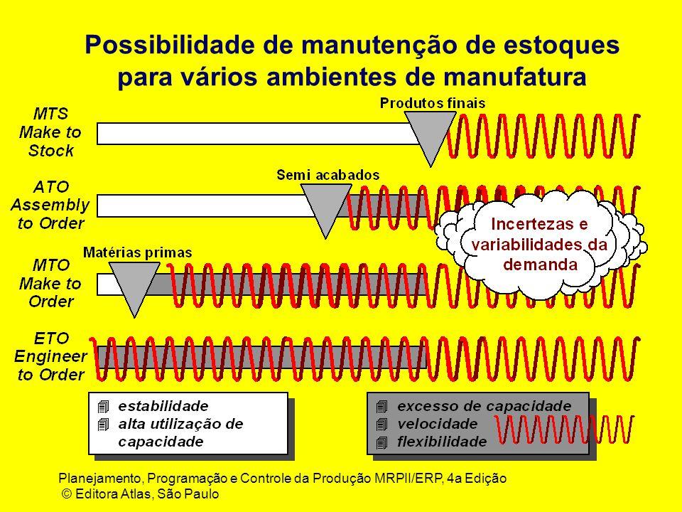 Possibilidade de manutenção de estoques para vários ambientes de manufatura