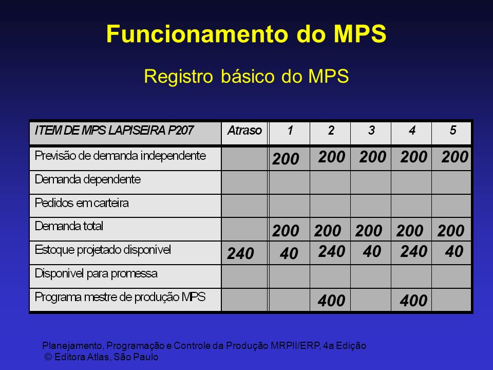 Funcionamento do MPS Registro básico do MPS 200 200 200 200 200 200