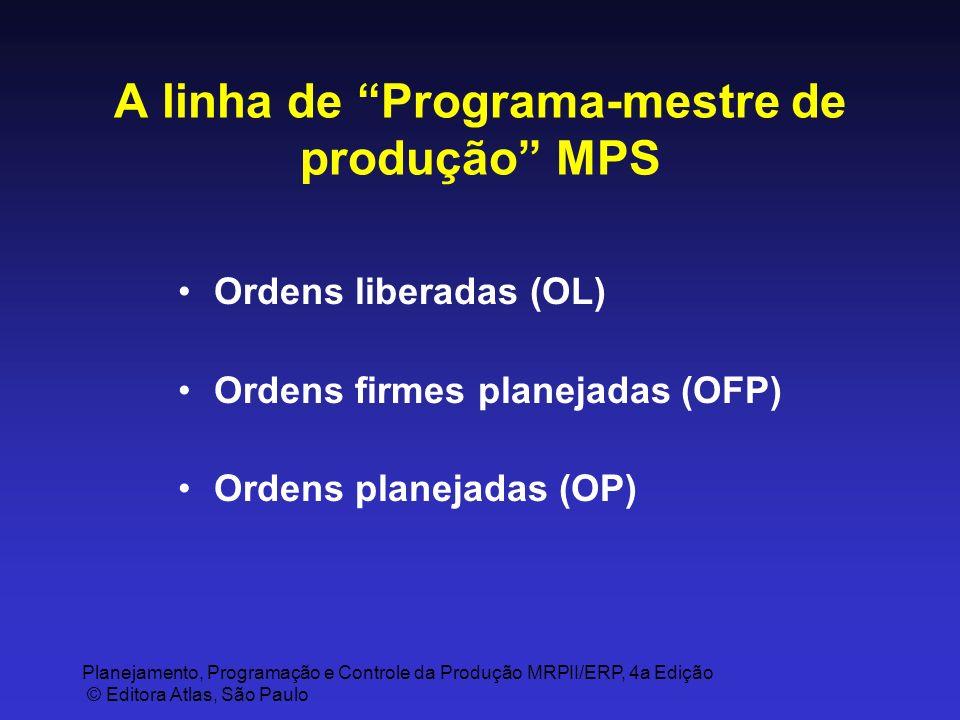 A linha de Programa-mestre de produção MPS
