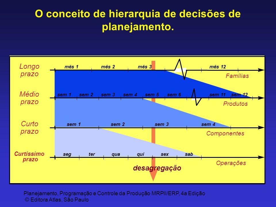 O conceito de hierarquia de decisões de planejamento.