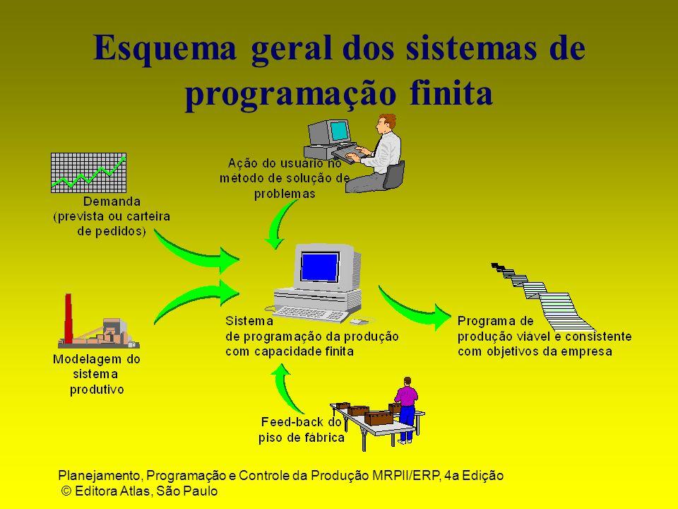 Esquema geral dos sistemas de programação finita