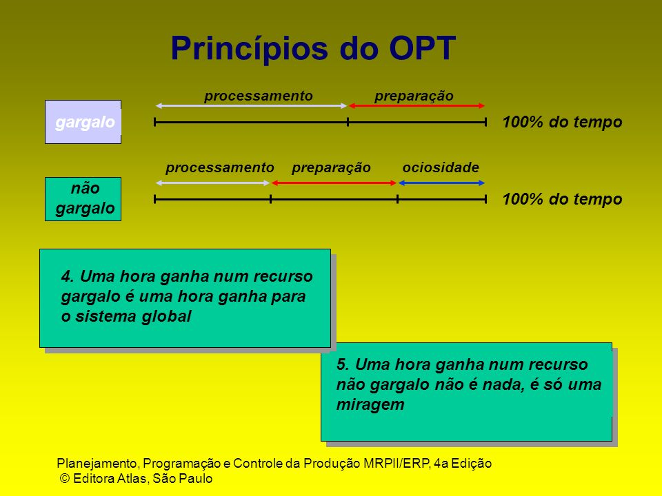 Princípios do OPT gargalo 100% do tempo não gargalo 100% do tempo