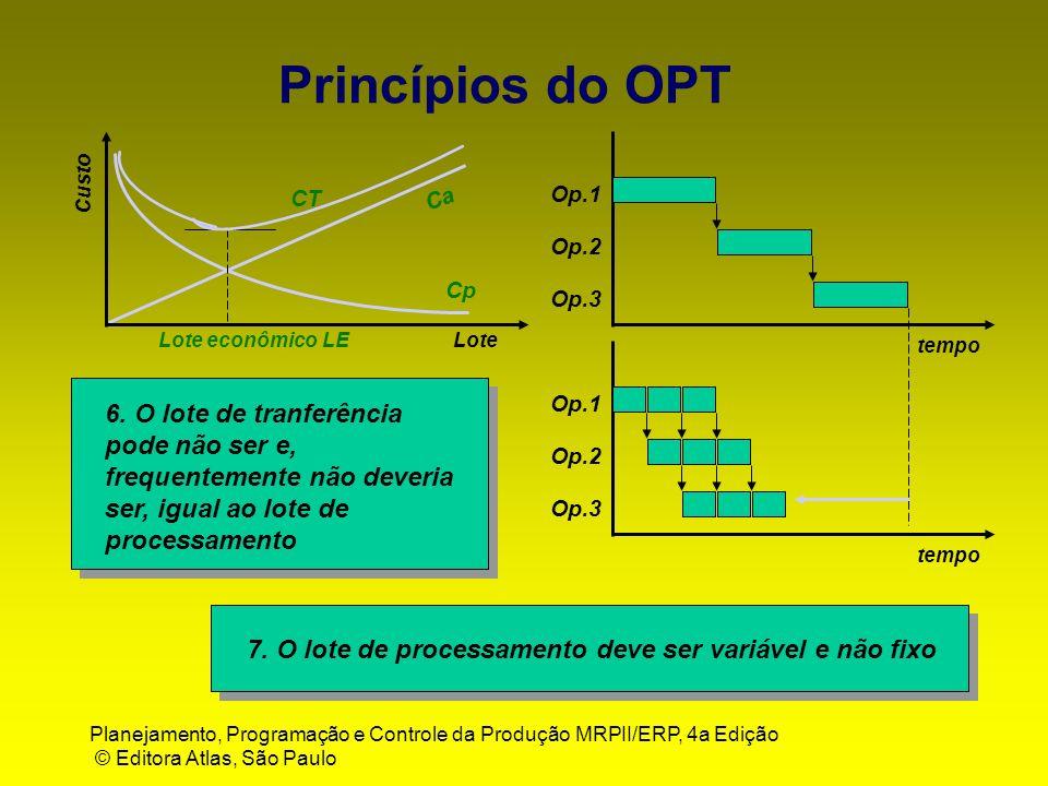 Princípios do OPT Custo. CT. Ca. Op.1. Op.2. Cp. Op.3. Lote econômico LE. Lote. tempo. Op.1.