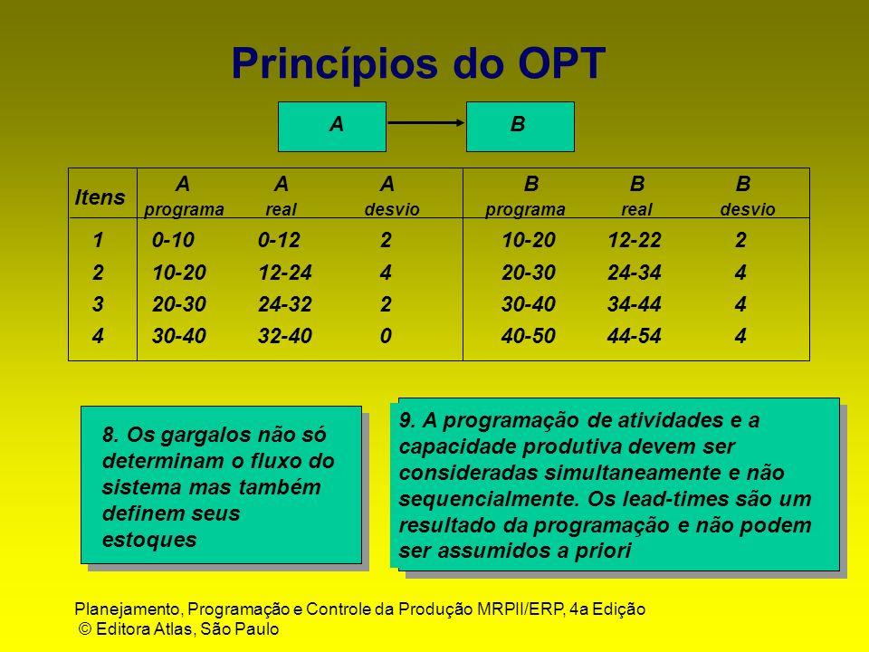 Princípios do OPT B A Itens A B 2 1 4 3 10-20 0-12 20-30 30-40 0-10