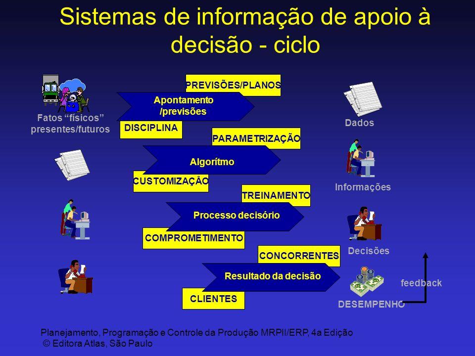 Sistemas de informação de apoio à decisão - ciclo