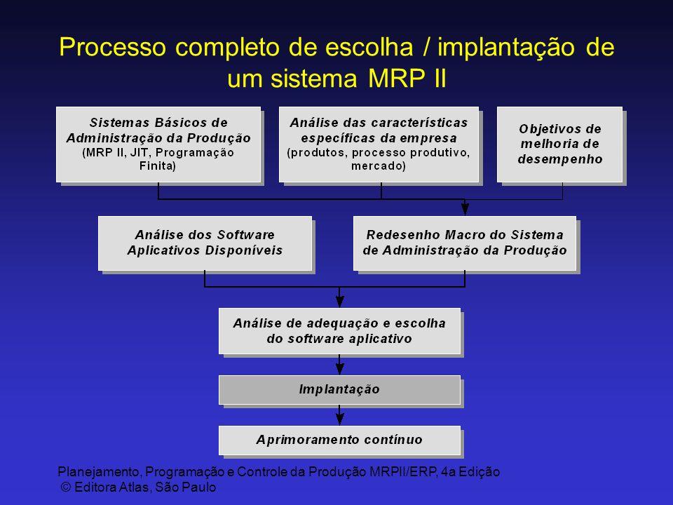 Processo completo de escolha / implantação de um sistema MRP II