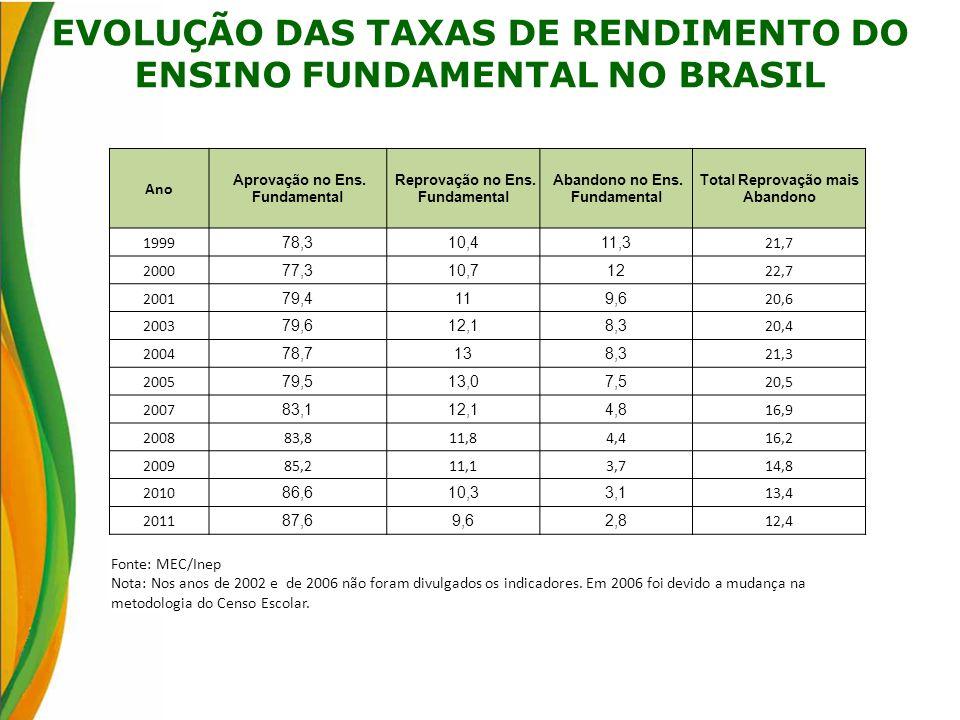 EVOLUÇÃO DAS TAXAS DE RENDIMENTO DO ENSINO FUNDAMENTAL NO BRASIL