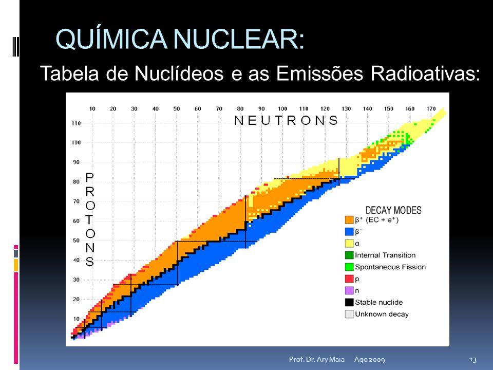 QUÍMICA NUCLEAR: Tabela de Nuclídeos e as Emissões Radioativas: