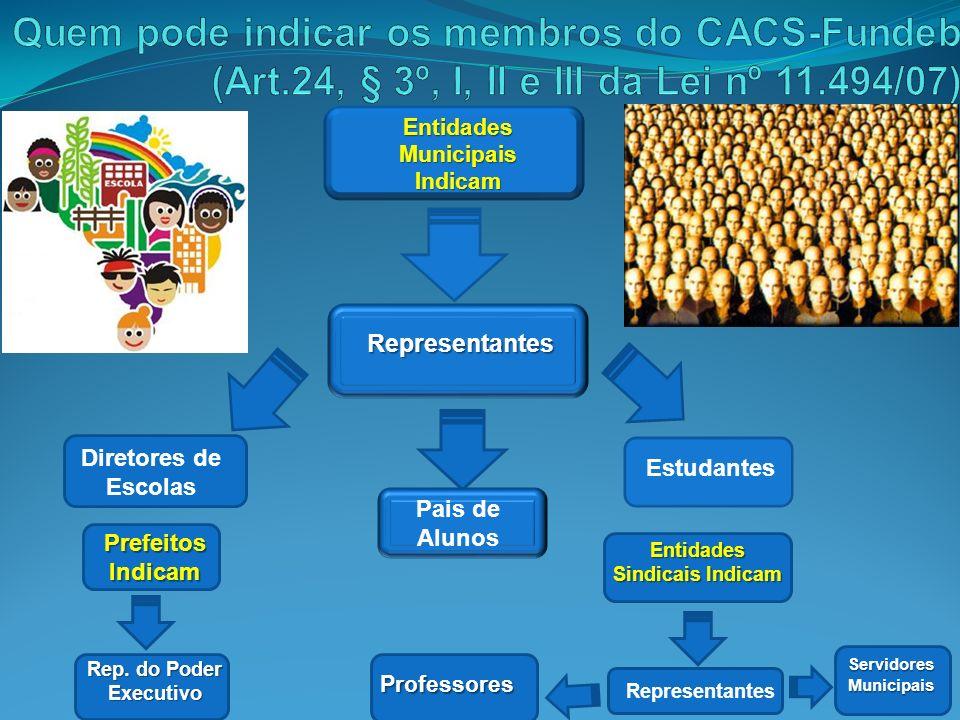 Quem pode indicar os membros do CACS-Fundeb (Art