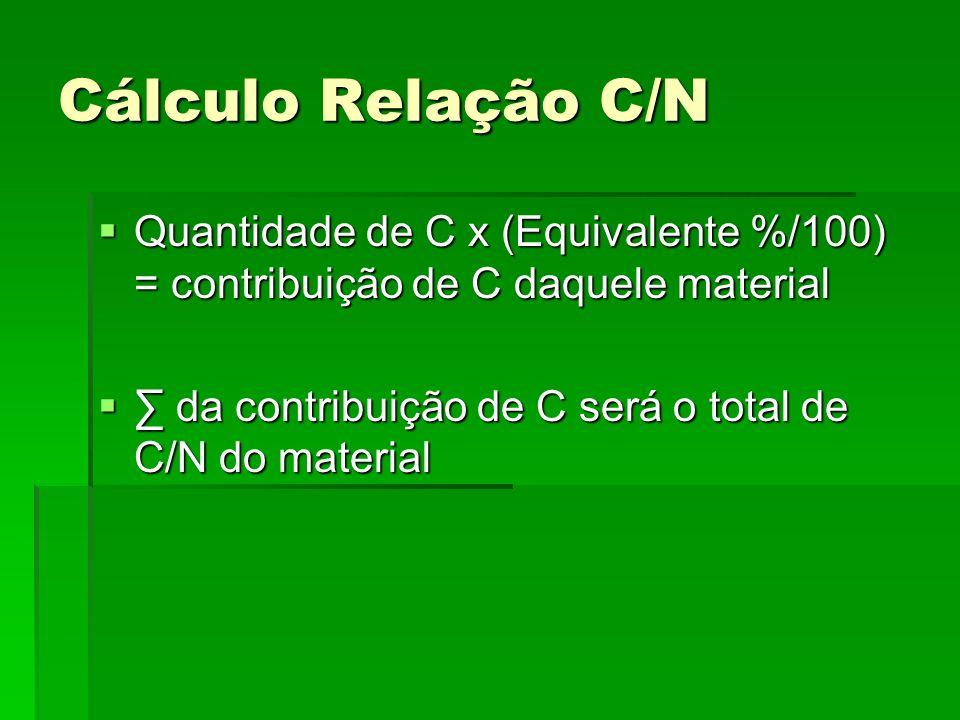 Cálculo Relação C/N Quantidade de C x (Equivalente %/100) = contribuição de C daquele material.