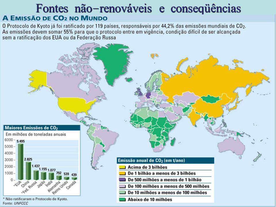 Fontes não-renováveis e conseqüências