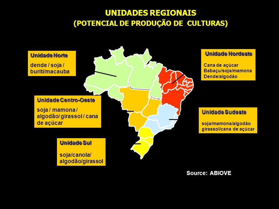 (POTENCIAL DE PRODUÇÃO DE CULTURAS)