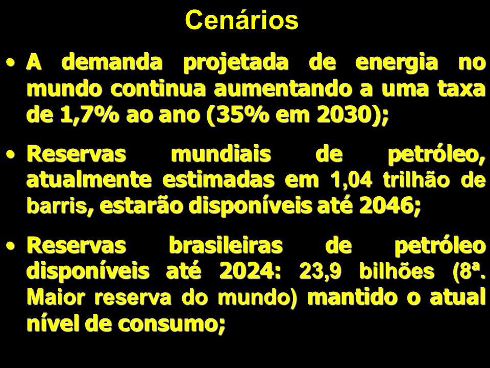 Cenários A demanda projetada de energia no mundo continua aumentando a uma taxa de 1,7% ao ano (35% em 2030);