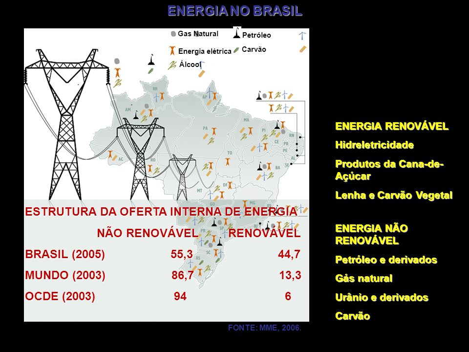 ENERGIA NO BRASIL ESTRUTURA DA OFERTA INTERNA DE ENERGIA