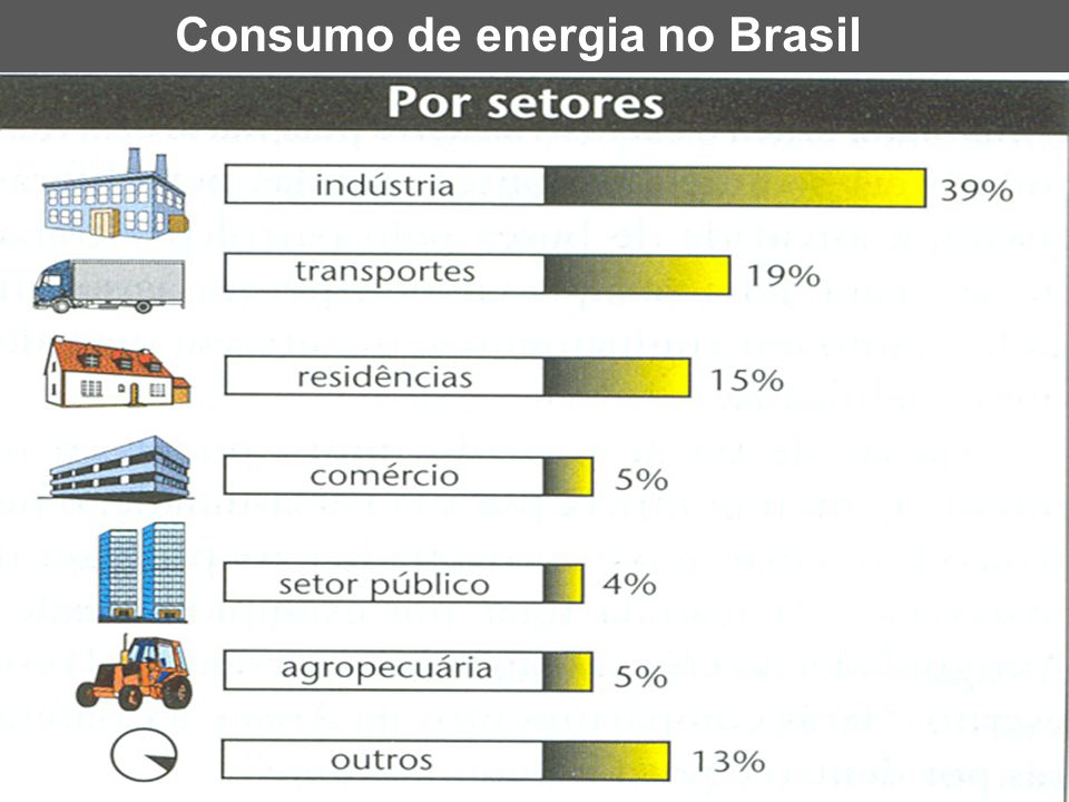 Consumo de energia no Brasil