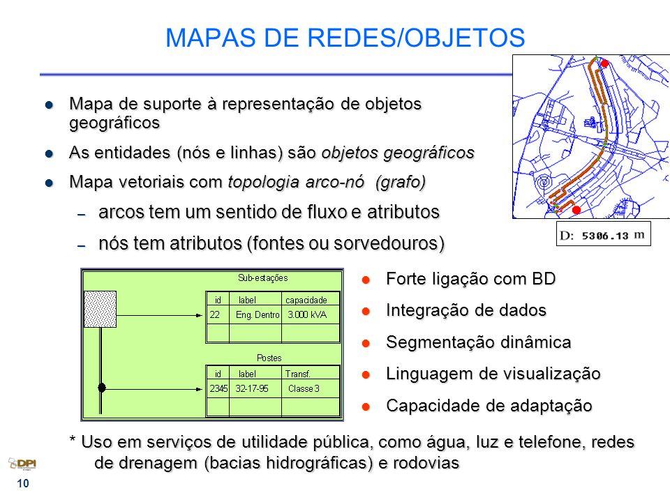 MAPAS DE REDES/OBJETOS
