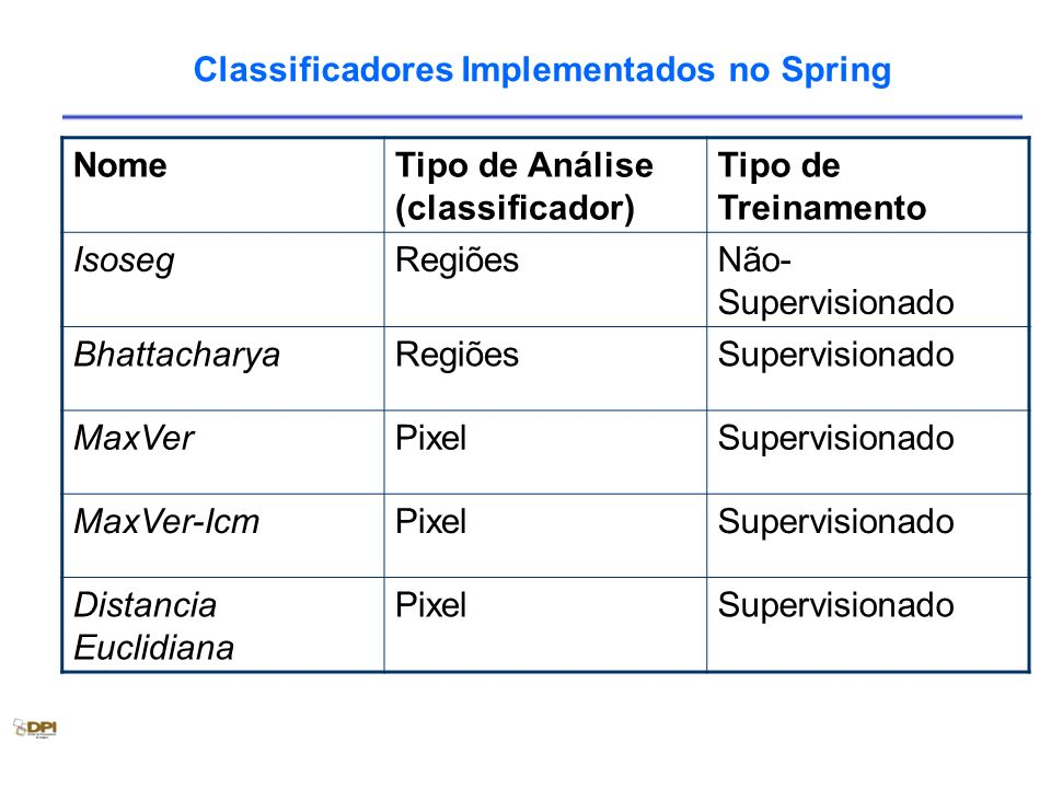 Classificadores Implementados no Spring