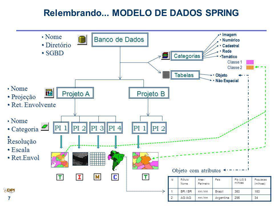 Relembrando... MODELO DE DADOS SPRING