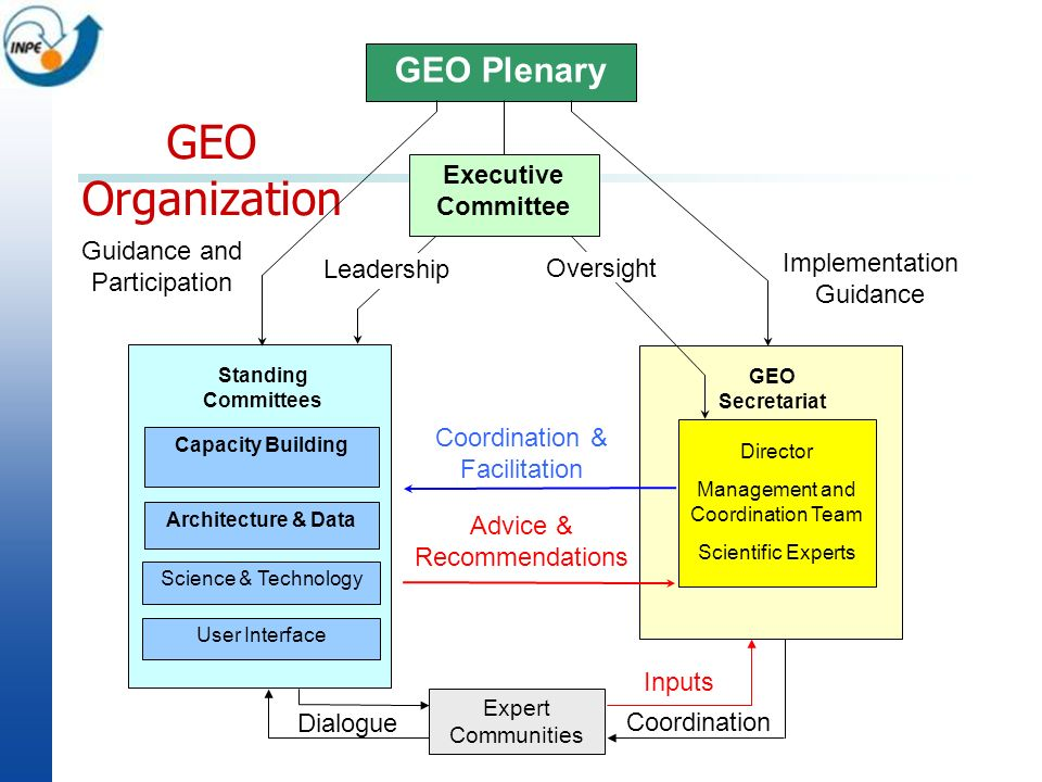 GEO Organization GEO Plenary Executive Committee