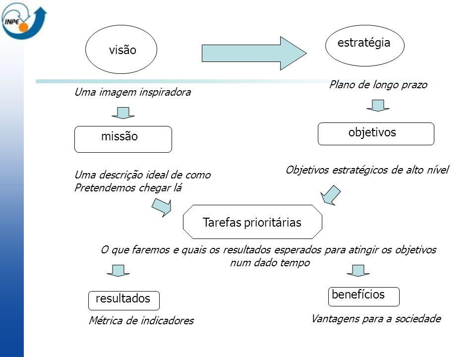 estratégia visão objetivos missão Tarefas prioritárias benefícios
