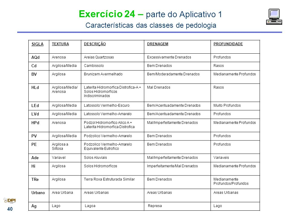 Exercício 24 – parte do Aplicativo 1 Características das classes de pedologia
