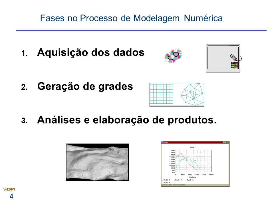 Fases no Processo de Modelagem Numérica