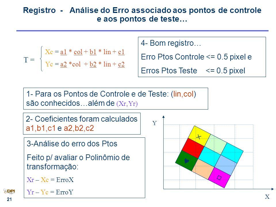 Registro - Análise do Erro associado aos pontos de controle e aos pontos de teste…