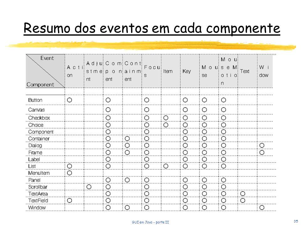 Resumo dos eventos em cada componente