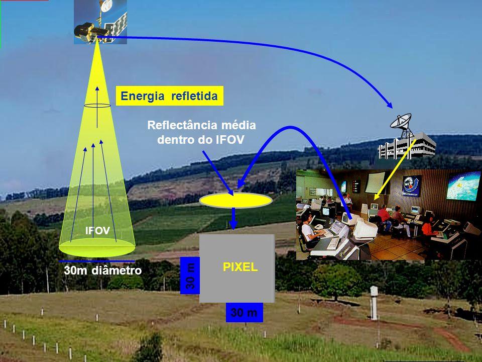 Resolução Espacial Refere-se a área mínima no terreno vista pelo sistema. sensor dentro do campo de visada instantânea (IFOV)