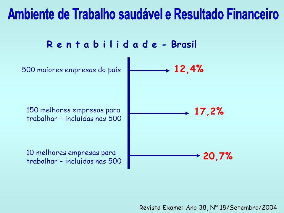 Ambiente de Trabalho saudável e Resultado Financeiro