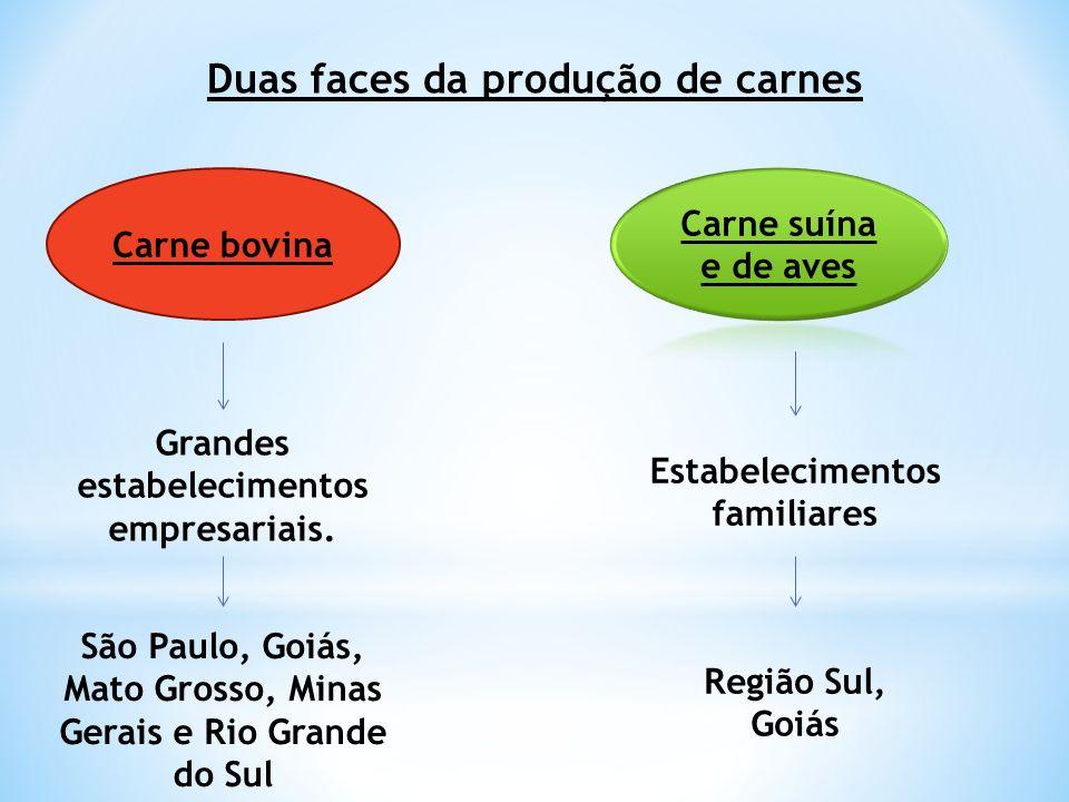 Duas faces da produção de carnes
