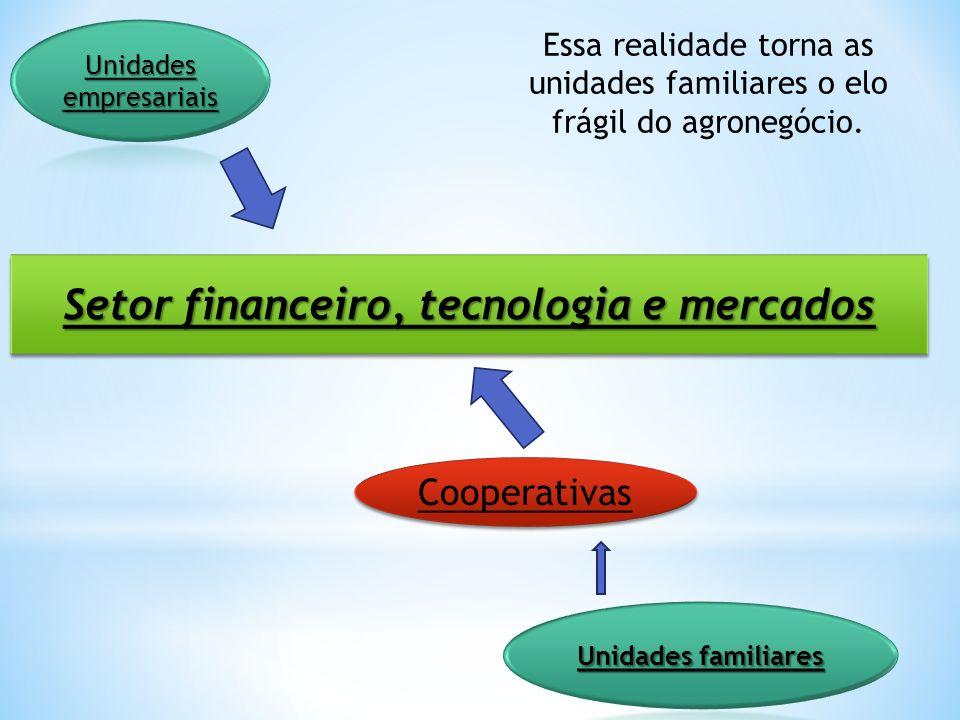 Setor financeiro, tecnologia e mercados