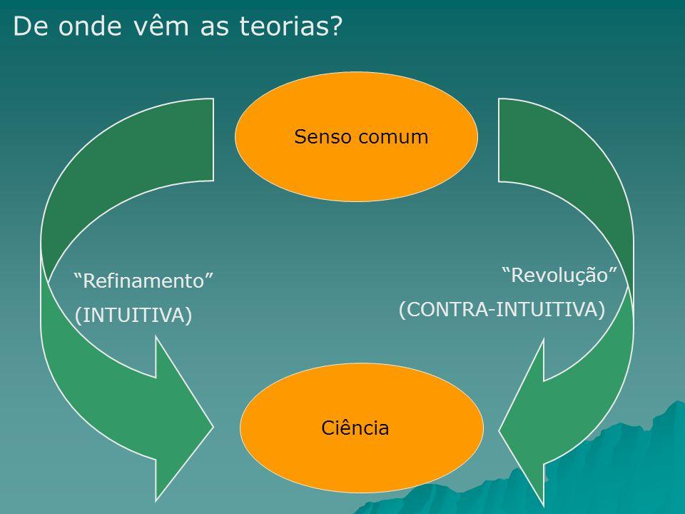 De onde vêm as teorias Senso comum Revolução Refinamento