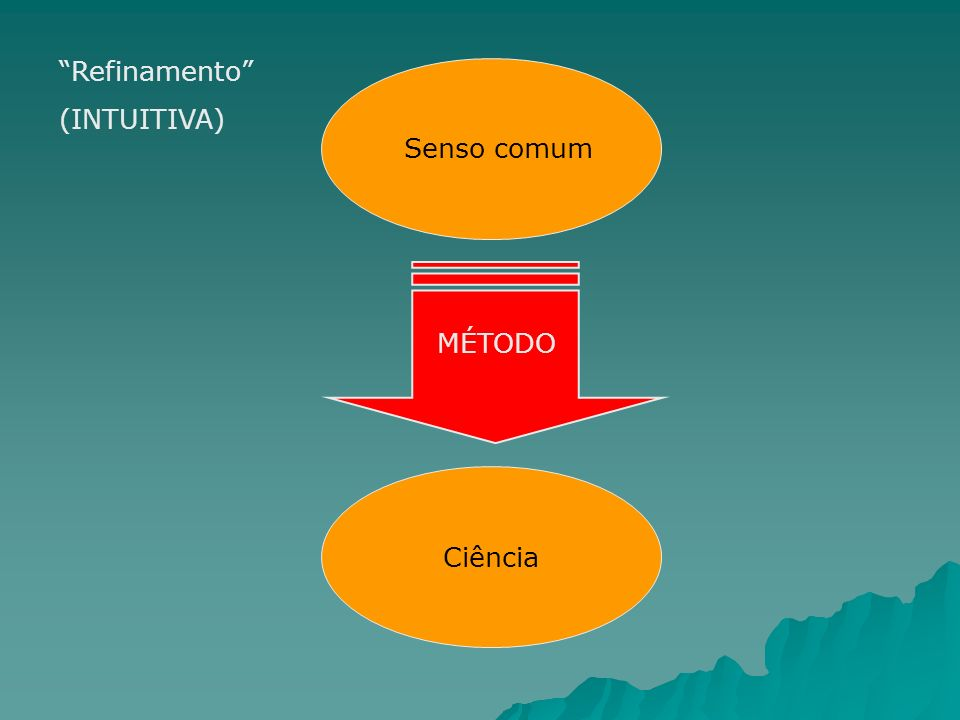 Refinamento (INTUITIVA) Senso comum MÉTODO Ciência