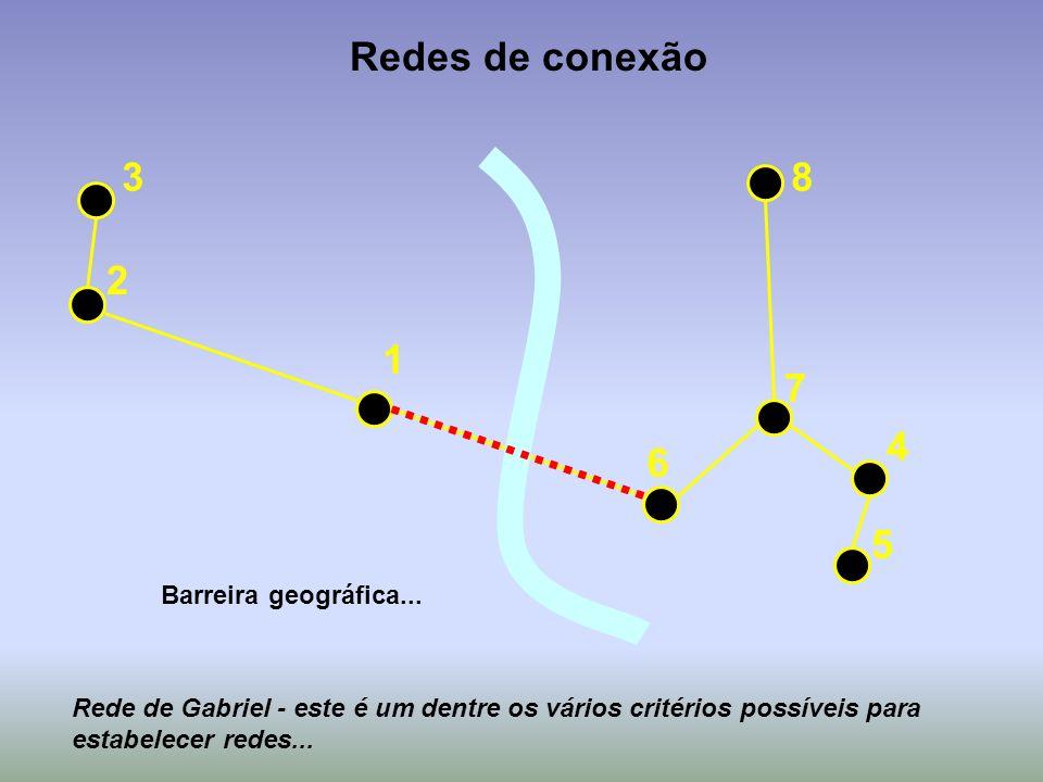 Redes de conexão 3 8 2 1 7 4 6 5 Barreira geográfica...
