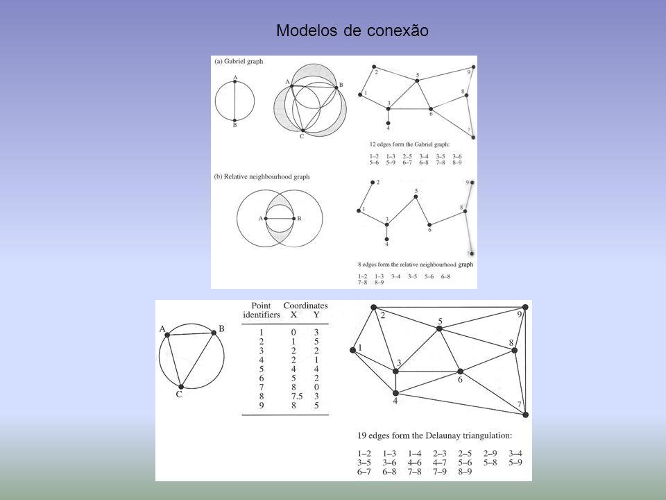 Modelos de conexão