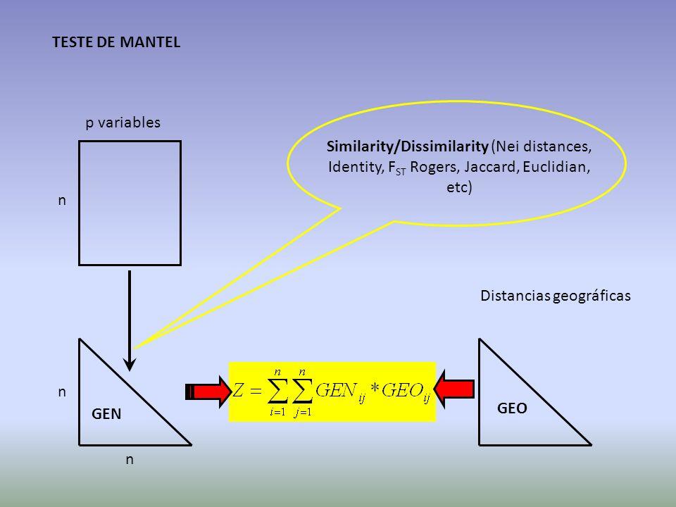 TESTE DE MANTEL p variables. Similarity/Dissimilarity (Nei distances, Identity, FST Rogers, Jaccard, Euclidian, etc)