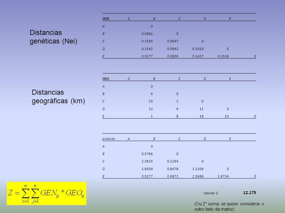 Distancias genéticas (Nei)