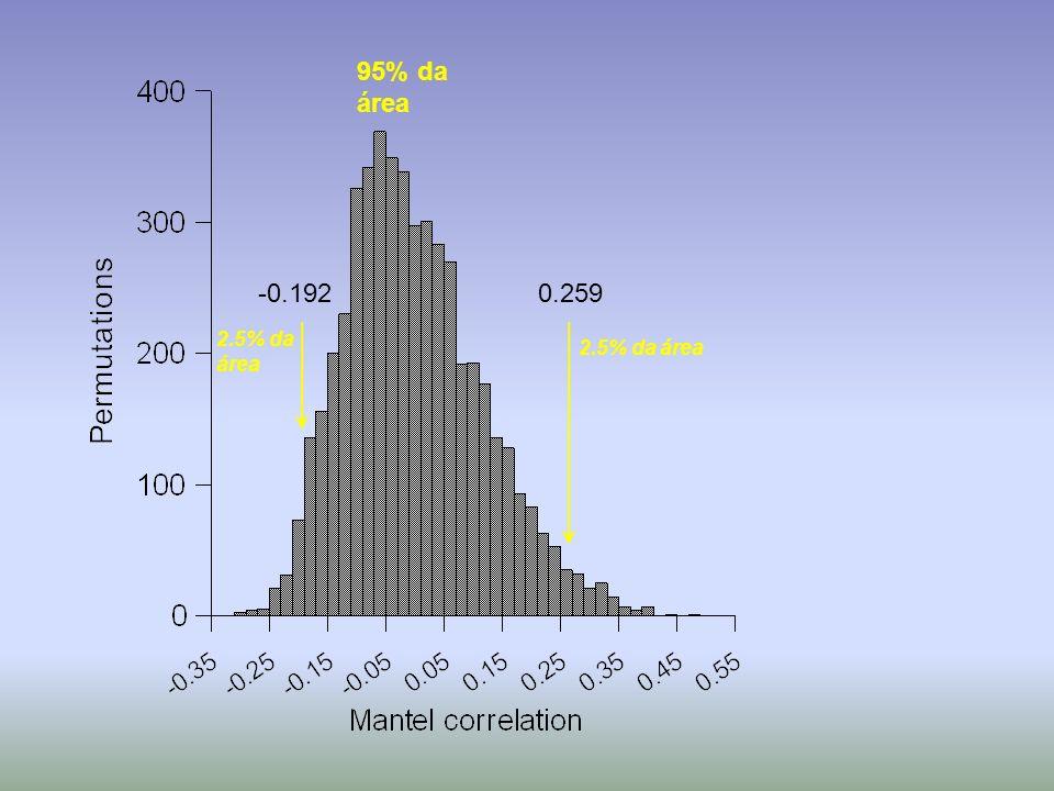 95% da área -0.192 0.259 2.5% da área 2.5% da área
