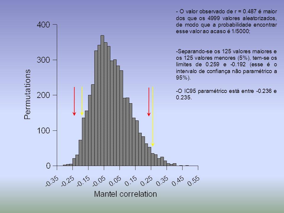 - O valor observado de r = 0