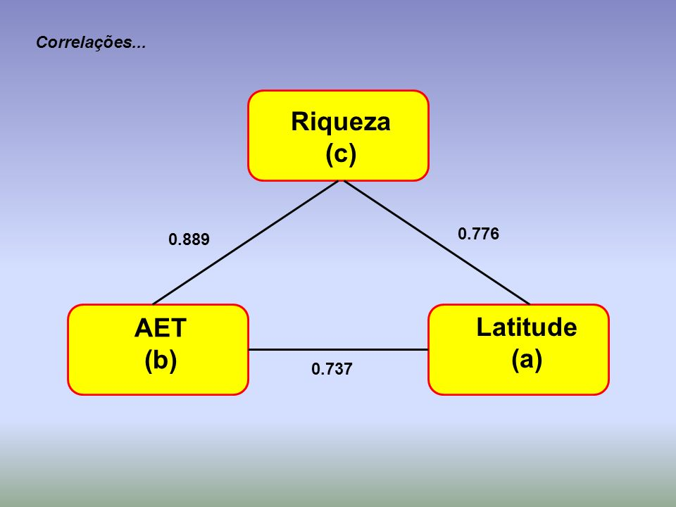 Riqueza (c) AET (b) Latitude (a)