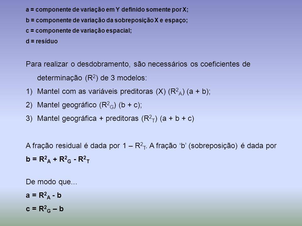 Mantel com as variáveis preditoras (X) (R2A) (a + b);