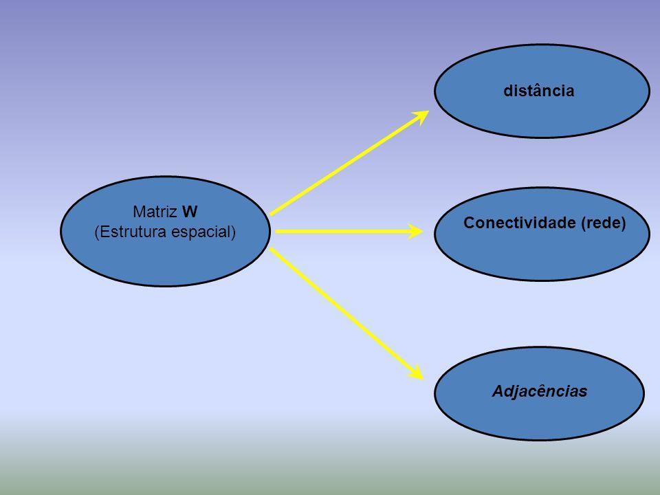 distância Matriz W (Estrutura espacial) Conectividade (rede) Adjacências