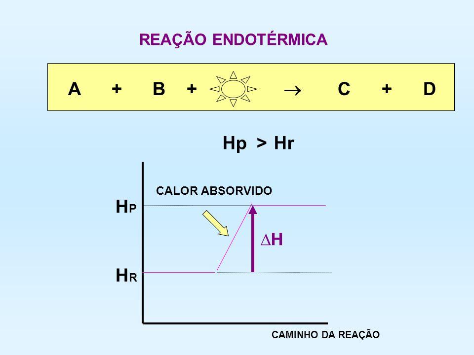 A + B +  C + D Hp Hr > HP HR ∆H REAÇÃO ENDOTÉRMICA CALOR ABSORVIDO