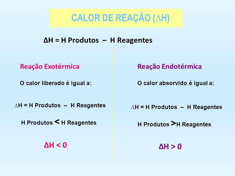 CALOR DE REAÇÃO (∆H) ∆H < 0 ∆H > 0 ∆H = H Produtos – H Reagentes