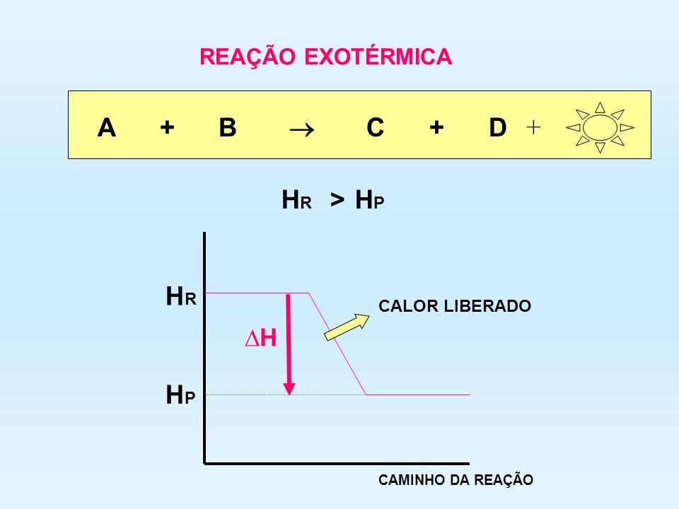 A + B  C + D + HR HP > HR HP ∆H REAÇÃO EXOTÉRMICA CALOR LIBERADO